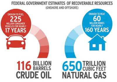 US Energy Potential: Image credit Chevron