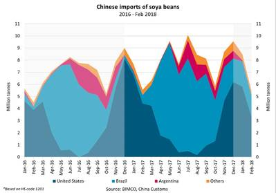 الرسم البياني يبين الواردات الصينية من فول الصويا