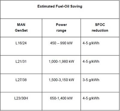 预计节省燃油(图片:曼柴油机和透平)
