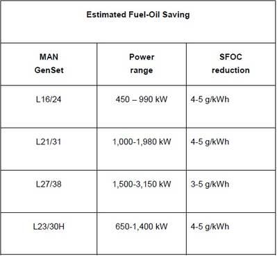 Ahorro estimado de combustible (Imagen: MAN Diesel & Turbo)
