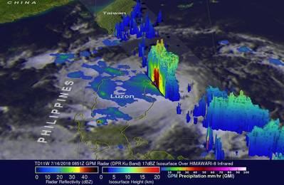 Der GPM-Kernobservatoriumsatellit ging am 16. Juli 2018 um 04:51 Uhr EDT (0851 UTC), das GPM-Radar (DPR Ku Band) ebenfalls extrem heftige Niederschläge in der philippinischen See nahe der nordöstlichen Spitze von Luzon, wo es regnete mit einer Rate von mehr als 165 mm (6,5 Zoll) pro Stunde. (Impressum: NASA / JAXA, Hal Pierce)