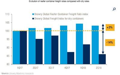 Grafik: Drewry Shipping Consultants Limited.