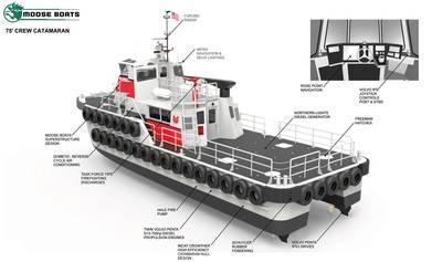 O QUE HÁ DE NOVO NO TRABALHO: Um olhar interessante sobre o novo catamarã que a Moose Boats está construindo para a Westar Marine Services. (CRÉDITO: Moose Boats)