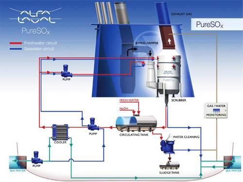 PureSOx Process