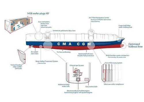 Image courtesy of CMA CGM