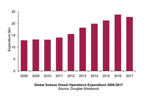 Global Subsea Vessel Operations Expenditure 2008-2017