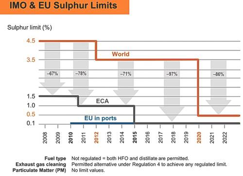 IMO and EU sulfur limit values.