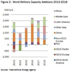 Figure 2 (Source: International Energy Agency)