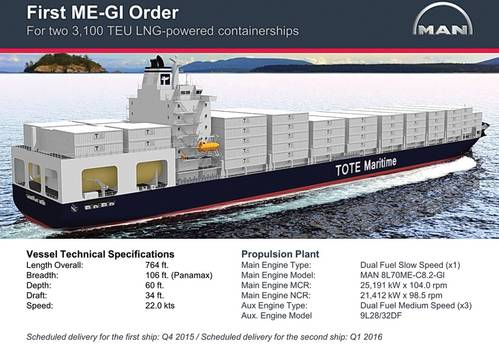 First order of a ME-GI dual-fuel MAN two-stroke engine of type 8L70ME C8.2-GI with an output of max 25.191 kW at 104 rpm plus three dual-fuel engines of type MAN 9L28/32 placed by TOTE Maritime. Scheduled delivery for the first ship will beQ4 2015