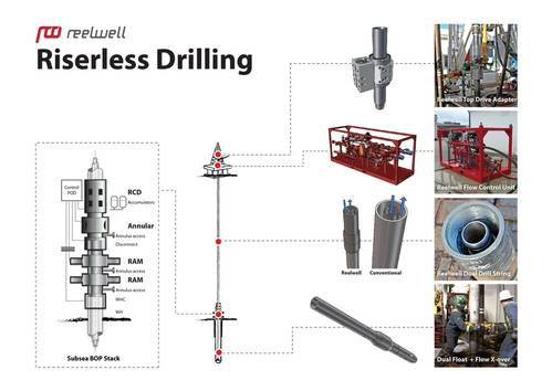 Reelwell as Reelwell Drilling Method Riserless (RDM-R)