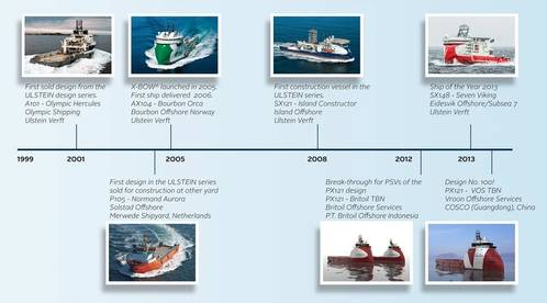 A timeline highlights some of Ulstein's offshore designs