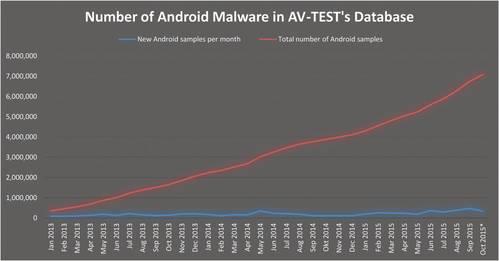 AV-TEST's Android Malware Repository  (Collection) Statistics.  Copyright © 2015 AV-TEST GmbH