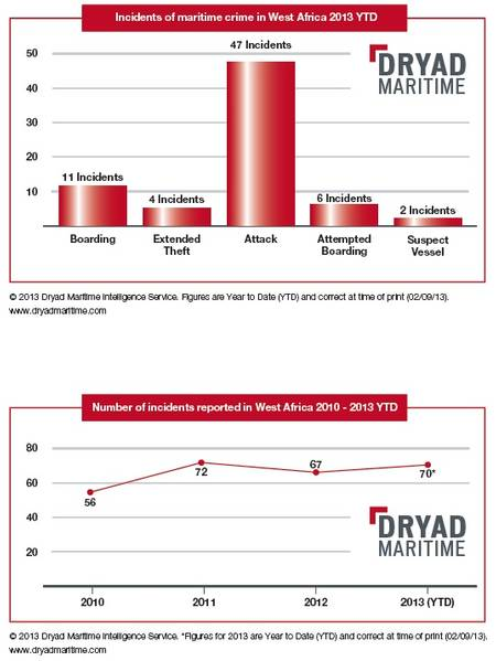 charts showing incidents of maritime crime (Dryad)