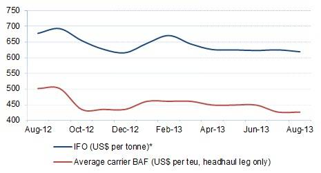 Bunker Prices and Carrier BAF: Asia-WCNA. Note: *Based on average of Singapore and Rotterdam. Source: Drewry Maritime Research
