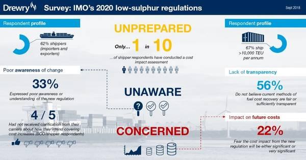 Γραφικά: Σύμβουλοι εφοδιαστικής αλυσίδας Drewry - Έρευνα για τον κανονισμό για τις παγκόσμιες εκπομπές του IMO 2020, Σεπτέμβριος 2018