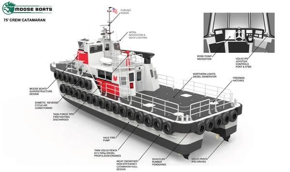 ЧТО ТАКОЕ ВНУТРЕННЯЯ РАБОЧАЯ ЛОДКА: Интересный взгляд на новый катамаран Moose Boats в настоящее время строится для Westar Marine Services. (КРЕДИТ: Лося Лодки)