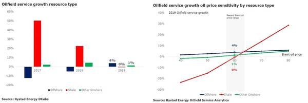 الرسم البياني: ريستاد الطاقة