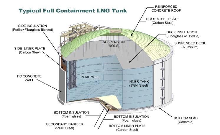 Ferc Regulations Natural Gas