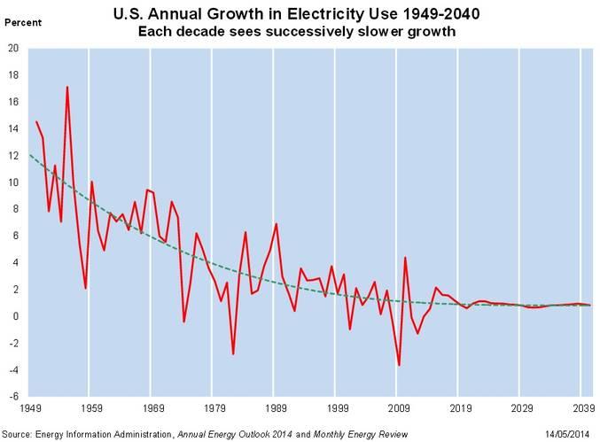 Annual demand growth
