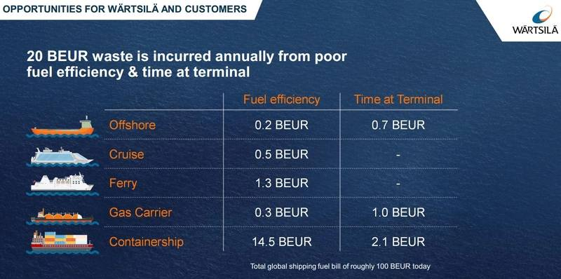 A study made by McKinney concludes that $20 billion Euro is wasted in global shipping yearly, in lost fuel efficiency and time at terminal. Image: Wärtsilä