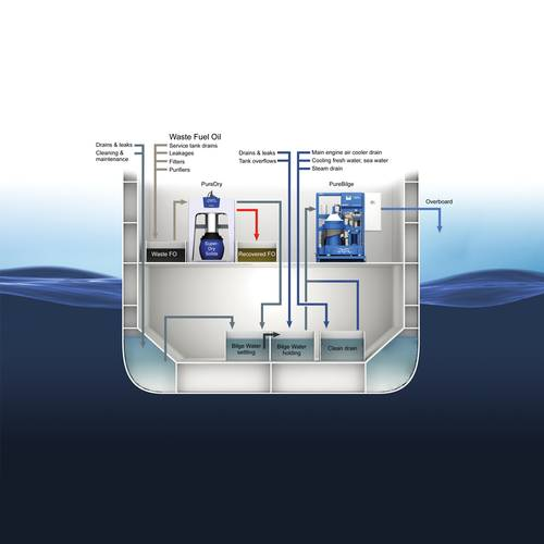 Alfa Laval PureDry and PureBilge integrated system