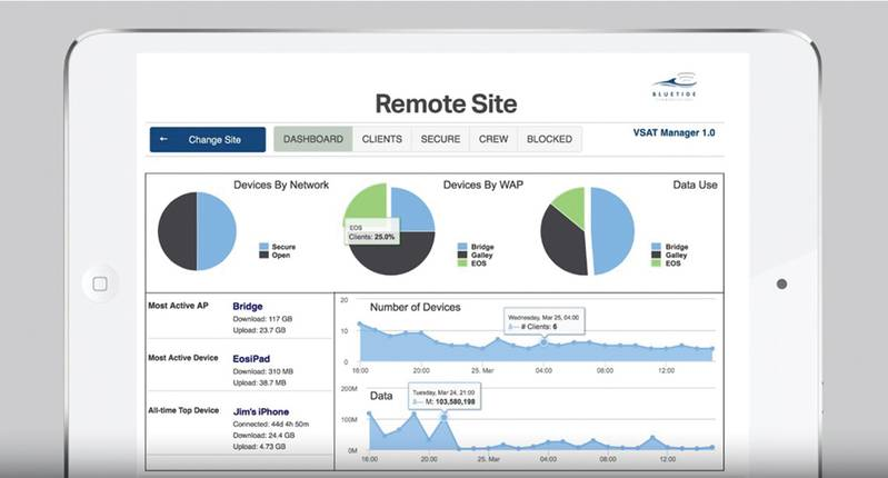 AMP allows users to easily view active devices, the access point and data usage with the ability to instantly block any device(s) to free additional bandwidth for business-critical needs (Image: Bluetide Communications)