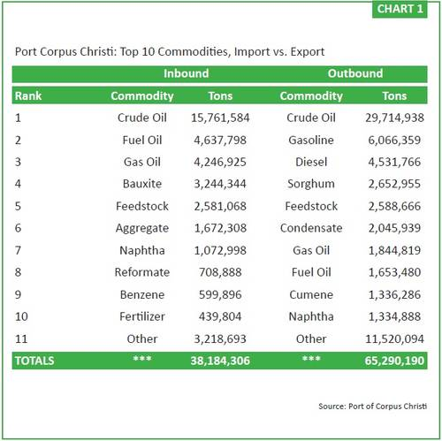 Chart 1 (Source: Port of Corpus Christi)