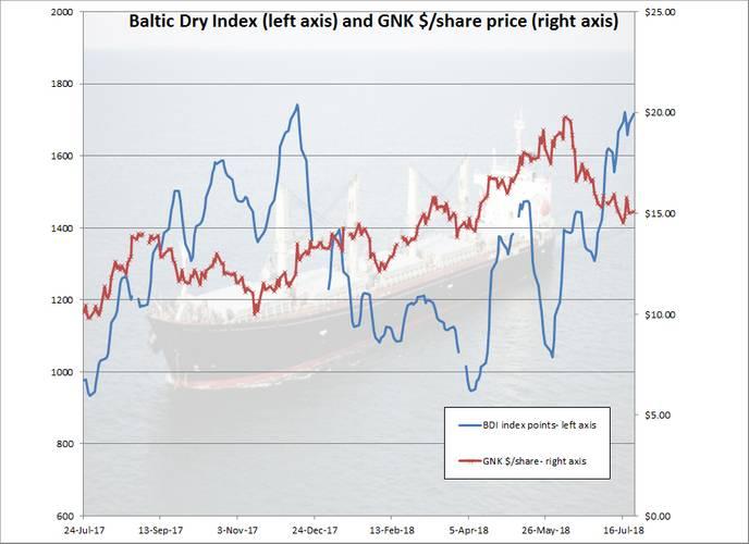 (Chart: B. Parker)