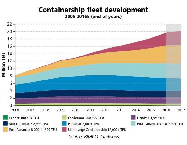 Chart: BIMCO, Clarksons