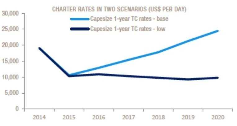 Charter rates in two scenarios (US$ per day). Source: Drewry