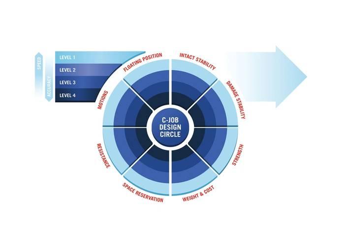 C-Job Naval Architects' Design Circle. Image: C-Job