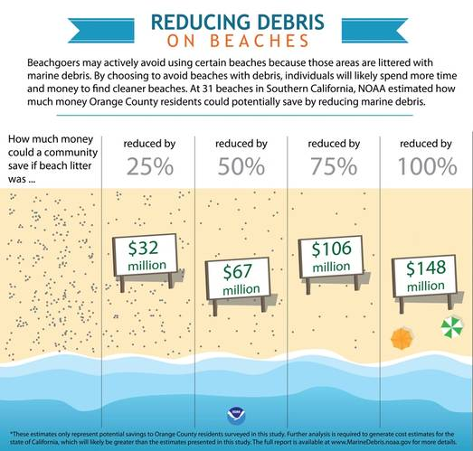 Communities save money by reducing litter on beaches. Credit: NOAA. (Credit:NOAA)