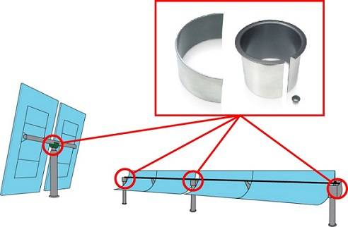 Composite bearings used in CSP solar tracking systems ensure smooth movement with minimum maintenance.
