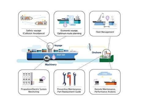 Concept diagram of Integrated Smart Ship Solution (ISSS). (Photo: HHI)
