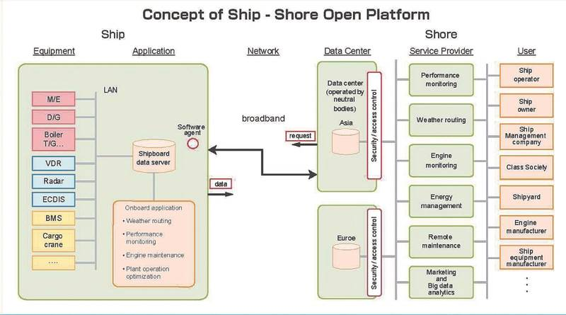 Concept of Ship – Shore Open Platform (Image: JSMEA)