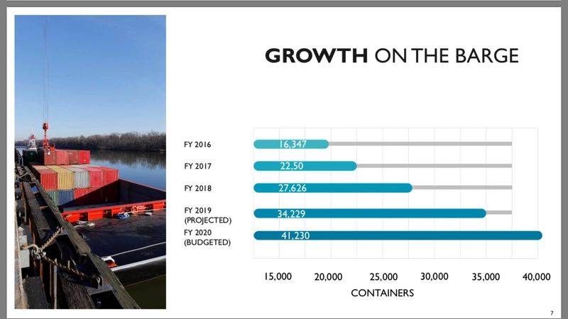 Container-on-Barge shipments to and from Richmond Marine Terminal continue to grow. Virginia Ports says that this will continue to be the case.