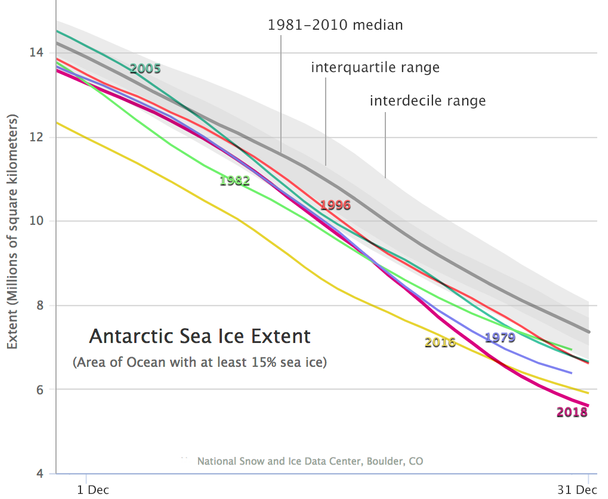 Derived from NSIDC's Charctic tool, this time series compares the six lowest December extents for Antarctic sea ice.  (Chart: NSIDC)