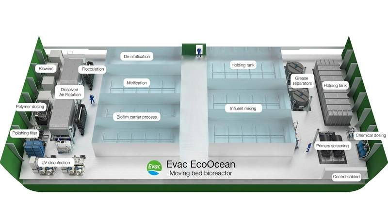 Evac EcoOcean moving bed bioreactor (MBBR) is a biological wastewater treatment system that delivers effluent quality for cruise ships and other vessels that exceeds the world's most stringent marine discharge standards. (Image: Evac)