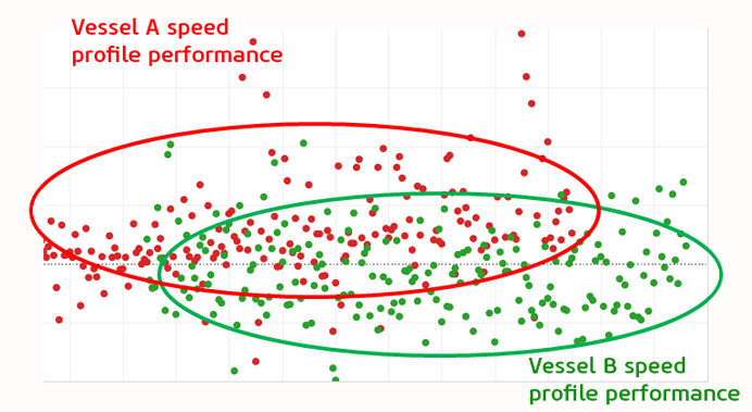 Example 1: Fleet Speed Profile Performance (Image: Eniram)