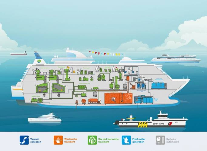 Example of Evac Complete Cleantech Solution for cruise vessels (Image: Evac)
