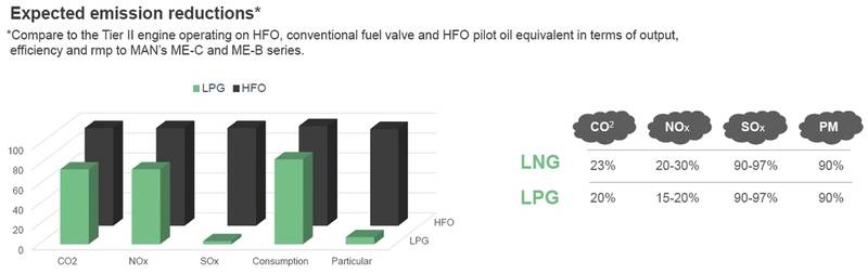 Expected emission reduction of the LPG engine. Images: ©MAN ES