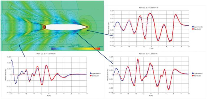Fig. 1: Predicted wave pattern around KCS-hull at Froude-number 0.26 and comparison between predicted (red) and measured (blue) wave profiles along three longitudinal cuts.