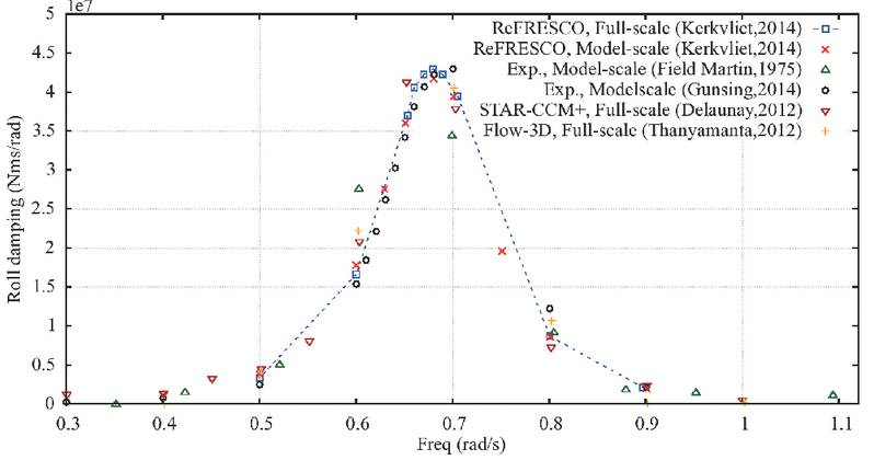 Fig. 1 Roll damping results of full-scale and model-scale CFD compared  with model-scale experiments.
