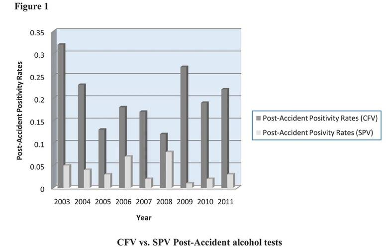 Figure 1 compares Post-Accident verified positives for one or more drugs between commercial fishing vessels (CFV) and mall passenger vessels (SPV) from 2003-2011. Each year, the positivity rates of CFVs are higher than the positivity rates of SPVs by at least 32% and as much as 96%.