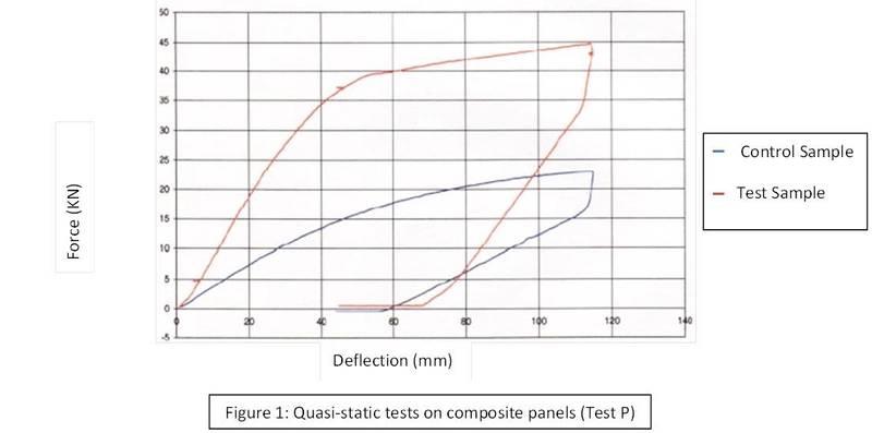 Figure 1 Quasi-static tests on composite panels (Test P)