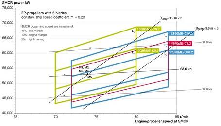 Figure 1: SMCR versus engine/propeller speed for propulsion of 13,000 to 14,000-teu container vessel at 23 knots