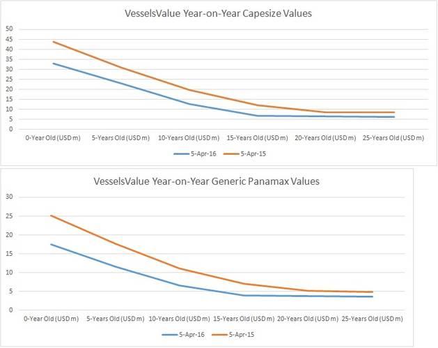 Figure 1 (Source: VesselsValue.com)