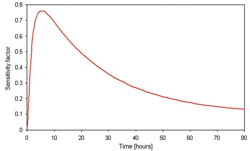 Figure 1/2: Seasickness sensitivity factor as function of age (left); sensitivity factor as function of exposure (right). (Image MARIN)