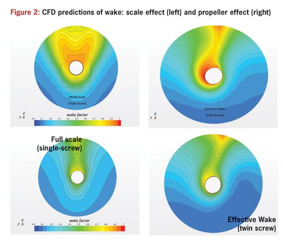 Figure 2: CFD predictions of wake: scale effect (left) and propeller effect (right)