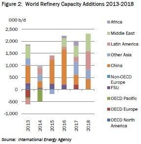 Figure 2 (Source: International Energy Agency)